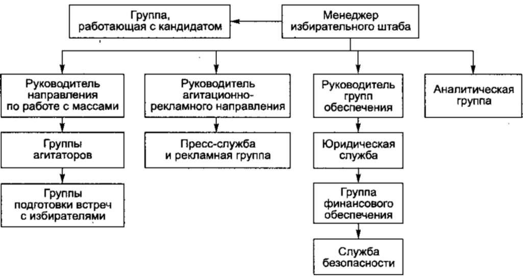 Организация работы избирательного штаба